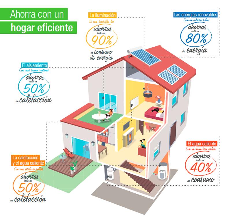d29d67dbafe Calificación energética de las viviendas y consejos sobre ahorro energético