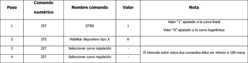 Tabla que muestra los comandos para cambiar curva de regulación de un driver DALI.