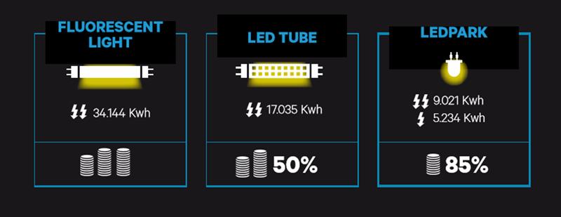 Ahorro energético estimado por los desarrolladores del sistema inteligente de iluminación LED para aparcamientos.