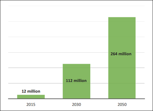 Crecimiento del potencial de ciudadanos energéticos.