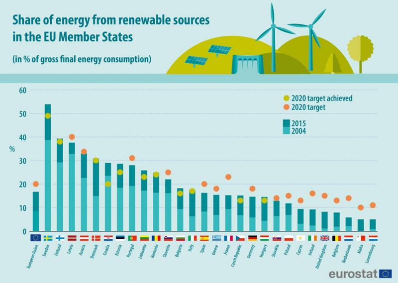 Gráfico de Eurostat que refleja el nivel de consecución de los objetivos europeos de energías renovables para 2020.