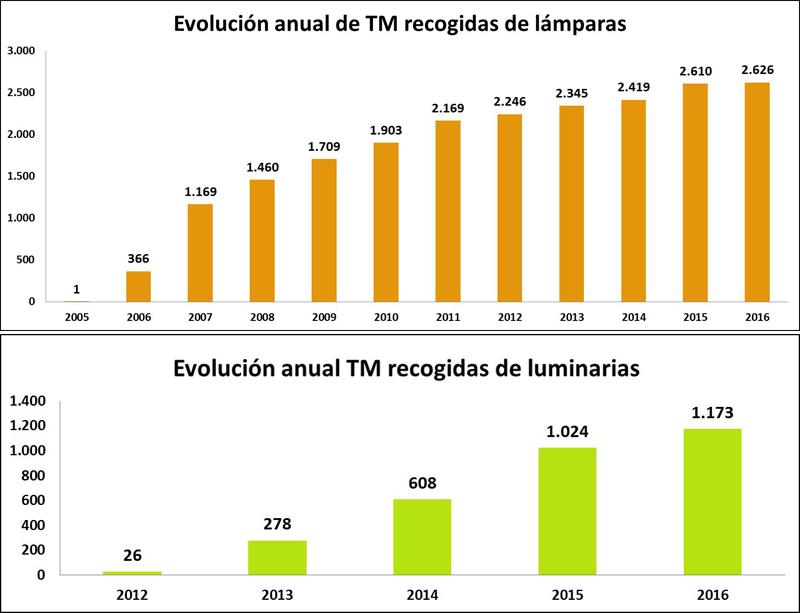 Dos gráficos que reflejan la evolución anual de TM recogidas de luminarias y de lámparas entre 2005 y 2016.