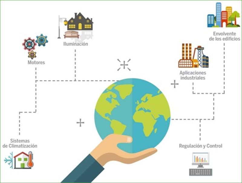 Portada del Observatorio de Eficiencia Energética. El mercado de las Empresas de Servicios Energéticos, elaborado por ANESE.