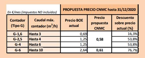 Tabla que muestra las propuestas de CNMC para los precios del alquiler de los contadores de gas.