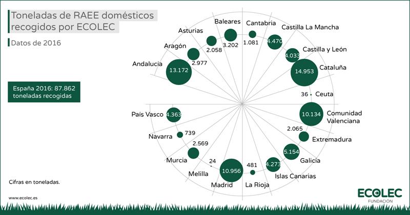 Gráfico elaborado por Fundación ECOLEC que muestra las toneladas de RAEE domésticos recogidos en 2016 por Comunidades Autónomas.
