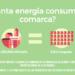 Plataforma de Gestión Energética en siete municipios de la Comarca Nerbioi-Ibaizabal
