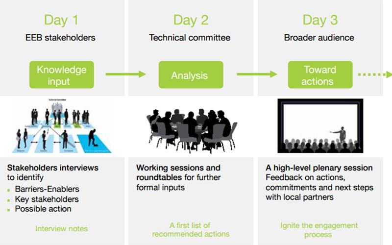 Infografía que representa el concepto EEB Lab