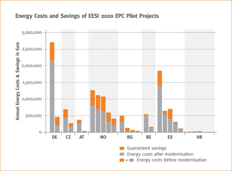 Gráfico que muestra las inversiones y los ahorros obtenidos en los proyectos pilotos.