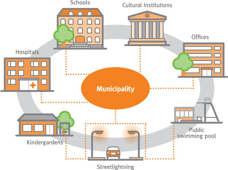 Infografía que muestra las distintas instalaciones públicas donde se puede implementar un contrato de servicios energéticos.