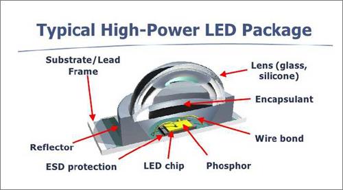 esquema de las partes de un diodo de alta potencia single die.