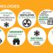 El Proyecto CommONEnergy entregará en septiembre los premios a los centros comerciales más sostenibles