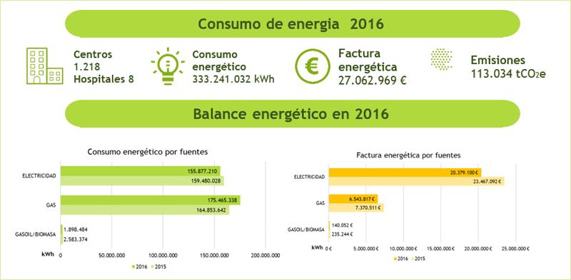 Gráfica de consumos y ahorros energéticos obtenidos por el Instituto Catalán de Salud, ICS, gracias actuaciones de ahorro y eficiencia energética.
