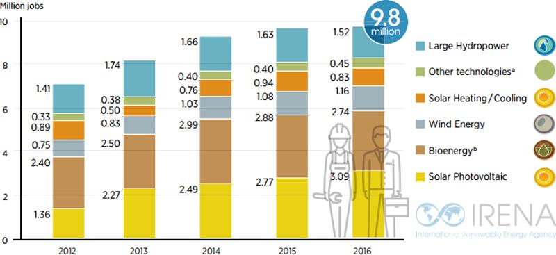 Gráfico que muestra el crecimiento del empleo en energías renovables entre 2012 y 2016.