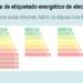 La Eurocámara respalda la nueva etiqueta de eficiencia energética de electrodomésticos