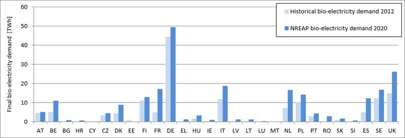 Gráfico que muestra el crecimiento en la demanda de biomasa para electricidad. 2012-2020