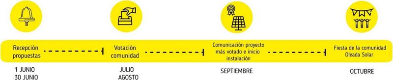 Infografía del proceso de votación para elegir la ONG que opta a la instalación fotovoltaica solidaria.