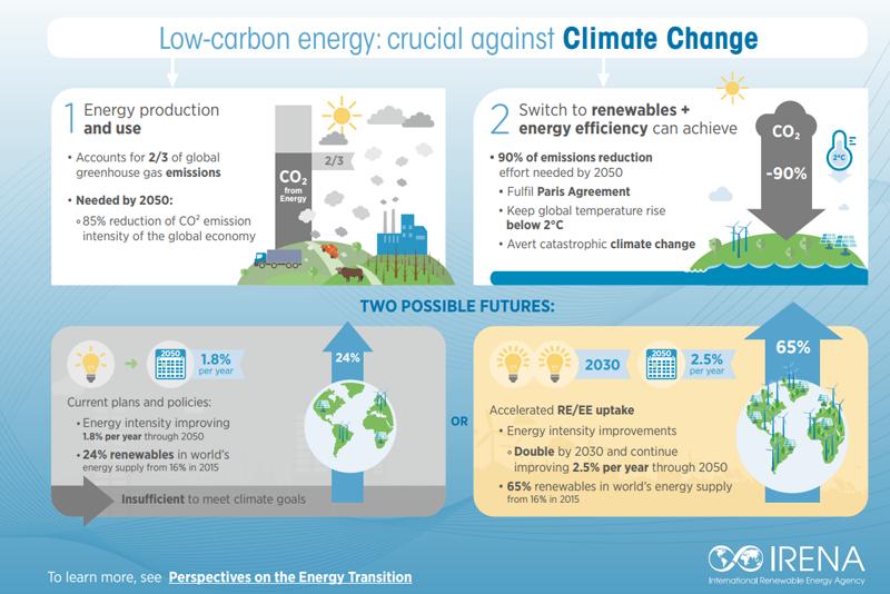 Infografía elaborada por IRENA que demuestra que la descarbonización de la energía es clave en la lucha contra el cambio climático.