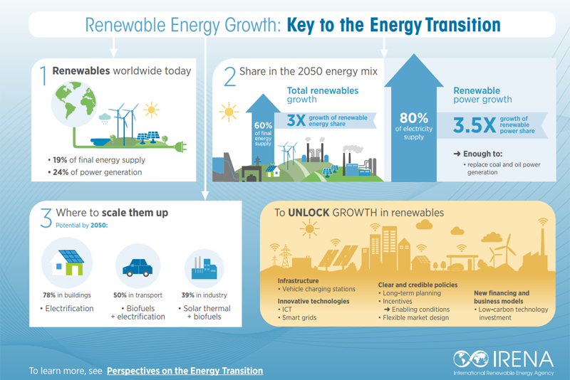 Infografía elaborada por IRENA que muestra que el despliegue de las energías renovables es la clave para la transición energética.