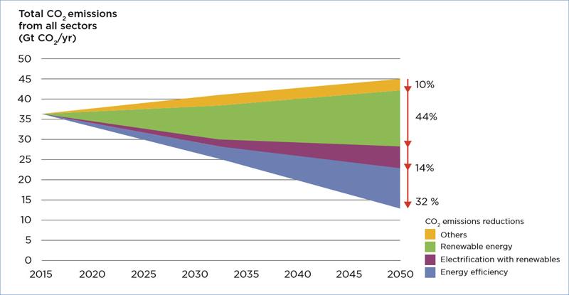 Gráfico elaborado por IRENA que muestra los descensos de emisiones de CO2 por sectores hasta el año 2050.