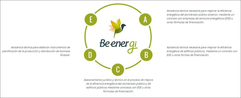 Esquema de asistencia técnica que ofrece BEenerGI.