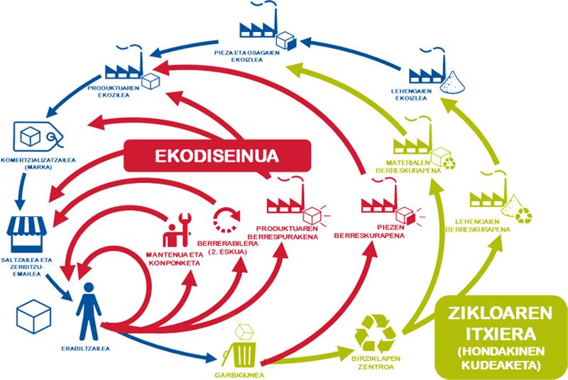 Infografía que muestra los sectores identificados en las ayudas del País Vasco para proyectos de ecodiseño.