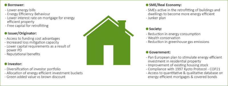 Beneficios de la hipoteca de eficiencia energética.