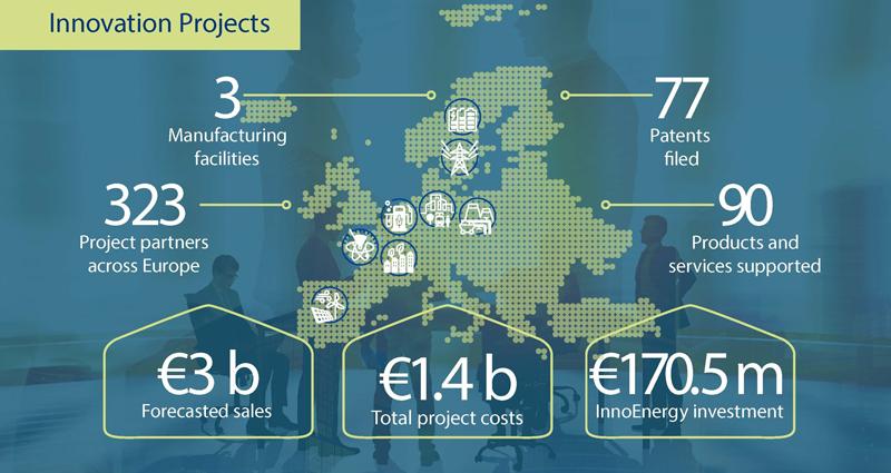 Infografía con las cifras resultantes de las inversiones de InnoEnergy en proyectos innovadores en energías limpias.