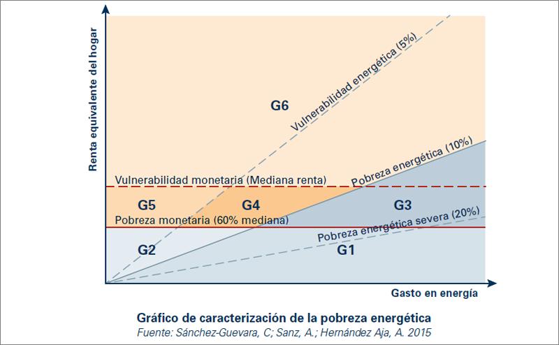 Caracterización de la pobreza energética.