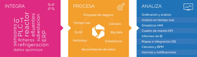 Estructura IDbox