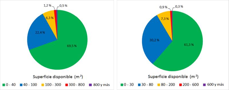 Distribución de edificios en función de la superficie de tejados disponible para energía eléctrica y ACS.