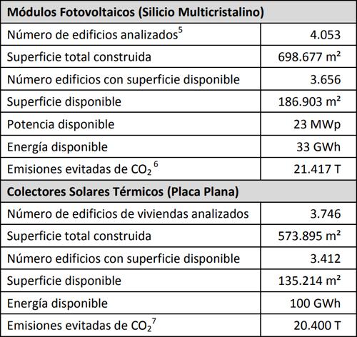 Síntesis de resultados generales para el municipio de Alpedrete