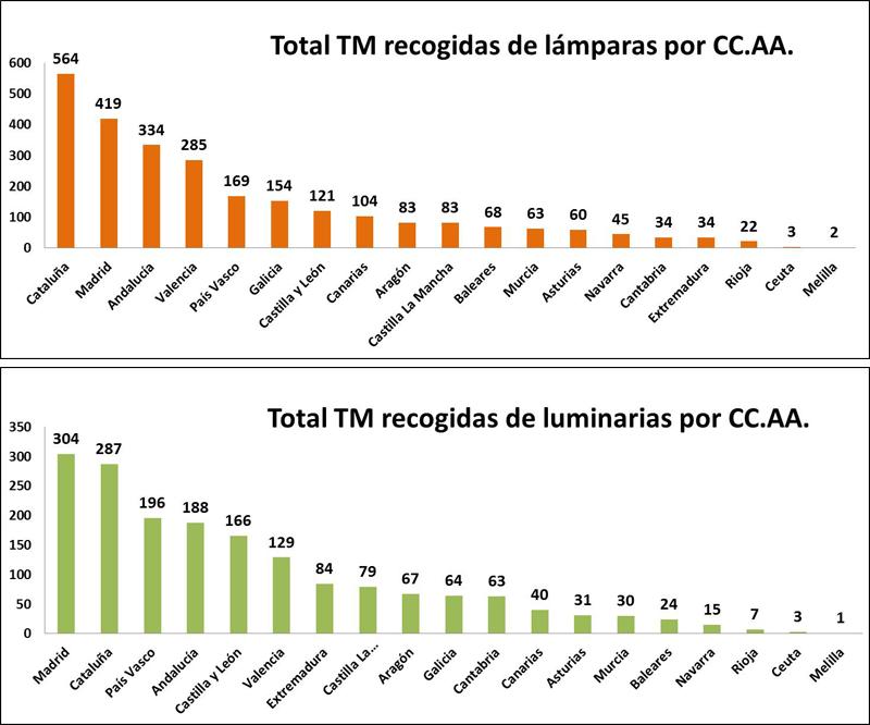Gráficos que muestran el total de TM recogidas de lámparas y luminarias por CCAA. Ambilamp.