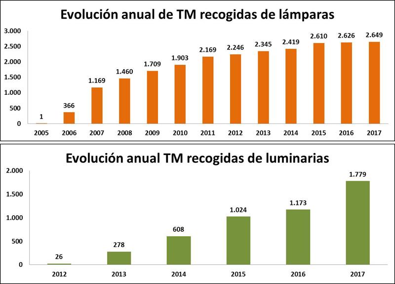 Gráficos que muestran la evolución anual de TM recogidas de lámparas. Ambilamp.
