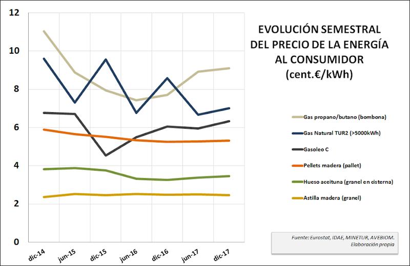 El ndice de precios de avebiom refleja que la estabilidad - Precio del pellet ...