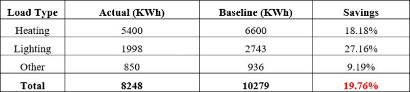 Tabla que muestra los ahorros de energía obtenidos en el Ayuntamiento de Asparrena mediante cambios de conducta en el consumo. Proyecto OrbEET.