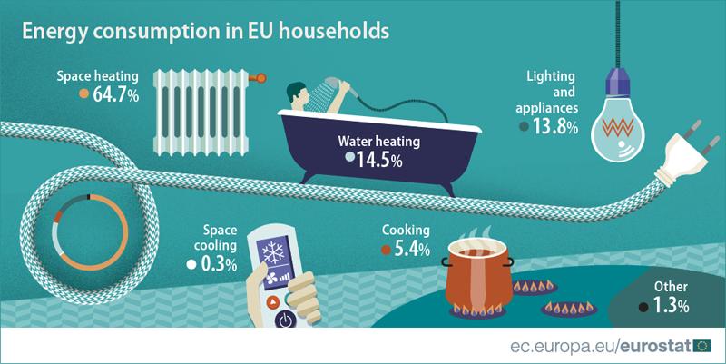 Infografía elaborada por Eurostat sobre el consumo final de energía de los hogares europeos.