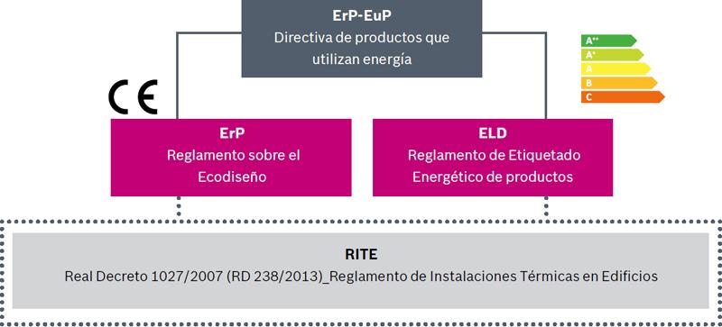 Esquema de la normativa española y europea sobre instalaciones térmicas.