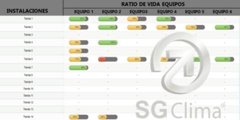 Una plataforma de gestión de instalaciones calcula el ratio de vida de los equipos de climatización