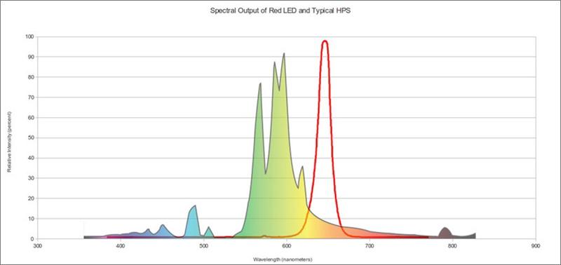En esta figura se muestra la salida espectral de un LED rojo (curva roja) y una lámpara HPS típica (curva arco iris).