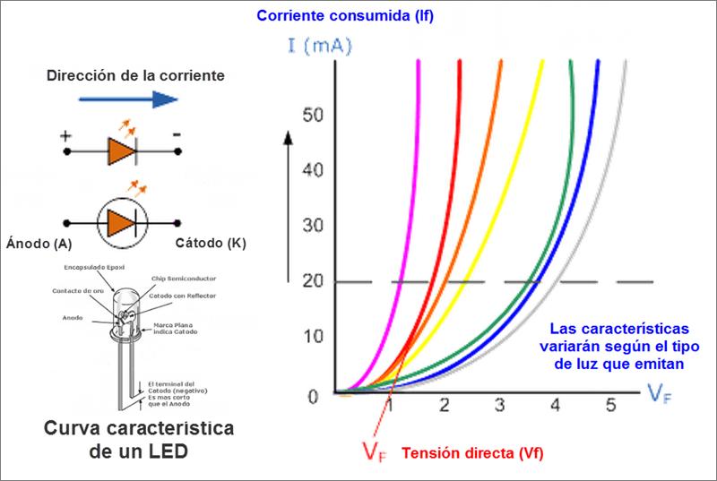 Tabla 1 que muestra que con una corriente directa de 20mA, la Vf para un LED rojo estándar es de 1,8V y de 3,6V para un LED azul.