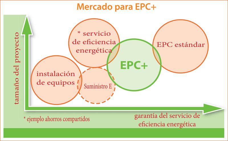 """Infografía """"Mercado para EPC+""""."""