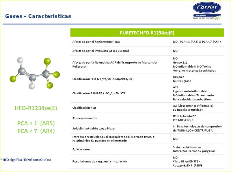 Tabla elaborada por Carrier que muestra las características del refrigerante HFO R-123ze(E).