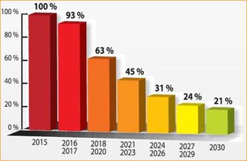 Gráfico de objetivos de reducción paulatina del HFC.