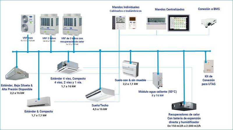 Esquema que muestra toda la gama de unidades que forman la gama XPOWER VRF.