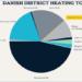Acuerdo para desarrollar el potencial de la energía geotérmica en la calefacción de distrito en Dinamarca