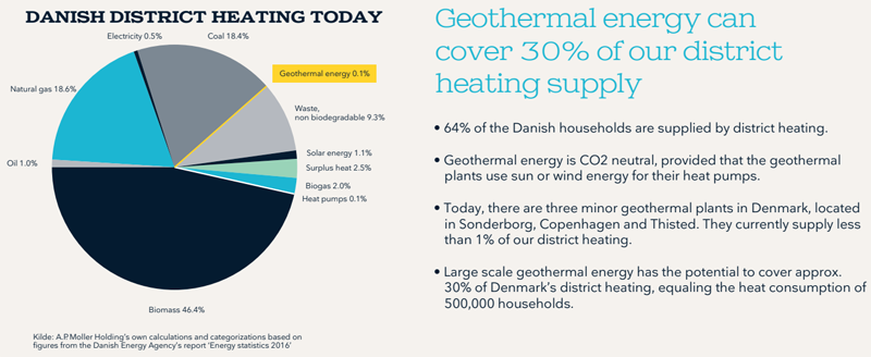 Gráfico que muestra el aprovechamiento actual y el potencial de la energia geotérmica en Dinamarca.