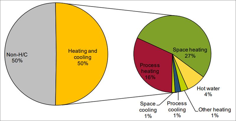 Gráfico que muestra las proporciones energética de la demanda de calor y frío en europa.