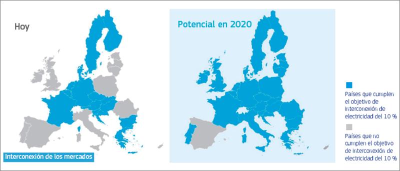 Imagen de la interconexión de los mercados europeos