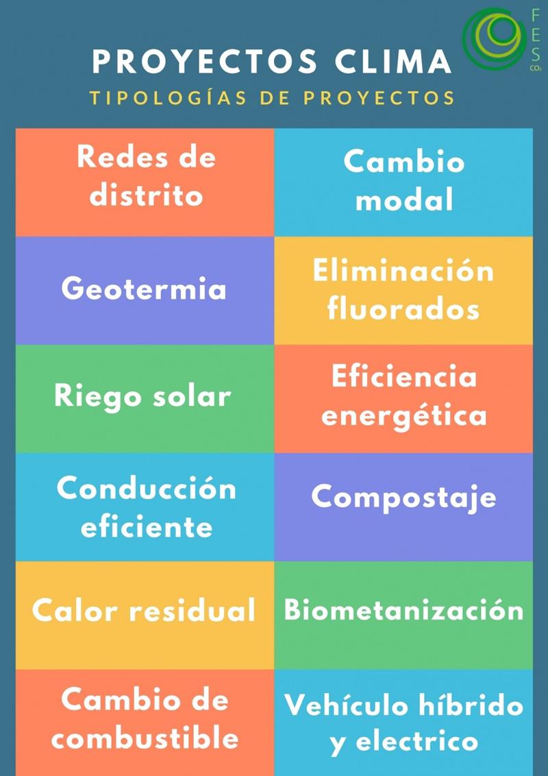Tipología de Proyectos Clima