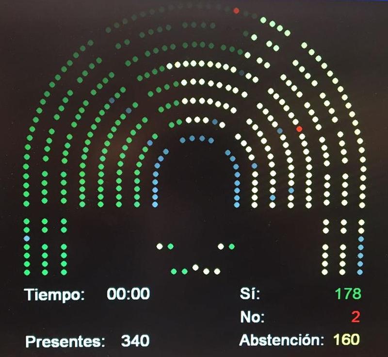 Imagen del resultado de la votación de la norma ayer en el Congreso